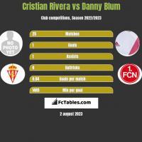 Cristian Rivera vs Danny Blum h2h player stats