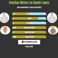Cristian Rivera vs David Lopez h2h player stats