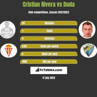 Cristian Rivera vs Duda h2h player stats