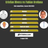 Cristian Rivera vs Fabian Orellana h2h player stats