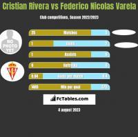 Cristian Rivera vs Federico Nicolas Varela h2h player stats