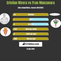 Cristian Rivera vs Fran Manzanara h2h player stats