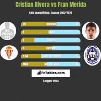 Cristian Rivera vs Fran Merida h2h player stats