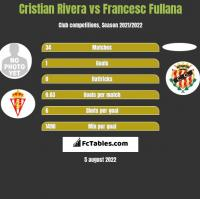 Cristian Rivera vs Francesc Fullana h2h player stats