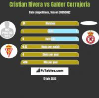 Cristian Rivera vs Galder Cerrajeria h2h player stats