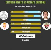 Cristian Rivera vs Gerard Gumbau h2h player stats