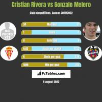 Cristian Rivera vs Gonzalo Melero h2h player stats