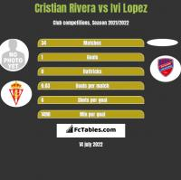 Cristian Rivera vs Ivi Lopez h2h player stats