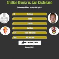 Cristian Rivera vs Javi Castellano h2h player stats