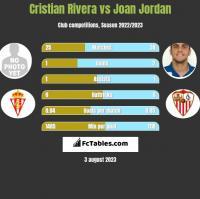 Cristian Rivera vs Joan Jordan h2h player stats