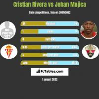 Cristian Rivera vs Johan Mojica h2h player stats