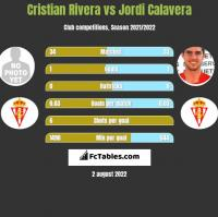Cristian Rivera vs Jordi Calavera h2h player stats