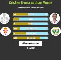 Cristian Rivera vs Juan Munoz h2h player stats