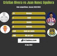 Cristian Rivera vs Juan Nunez Aguilera h2h player stats