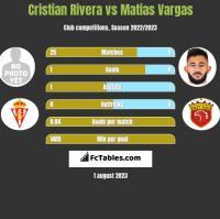 Cristian Rivera vs Matias Vargas h2h player stats