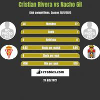 Cristian Rivera vs Nacho Gil h2h player stats