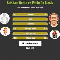Cristian Rivera vs Pablo De Blasis h2h player stats
