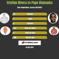 Cristian Rivera vs Pape Diamanka h2h player stats