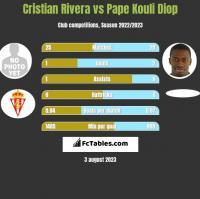 Cristian Rivera vs Pape Kouli Diop h2h player stats