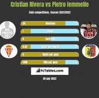 Cristian Rivera vs Pietro Iemmello h2h player stats