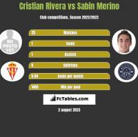 Cristian Rivera vs Sabin Merino h2h player stats