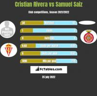 Cristian Rivera vs Samuel Saiz h2h player stats