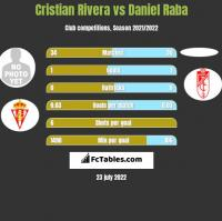 Cristian Rivera vs Daniel Raba h2h player stats
