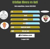 Cristian Rivera vs Guti h2h player stats