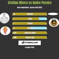 Cristian Rivera vs Andre Pereira h2h player stats