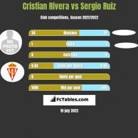 Cristian Rivera vs Sergio Ruiz h2h player stats