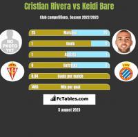 Cristian Rivera vs Keidi Bare h2h player stats