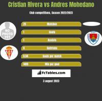 Cristian Rivera vs Andres Mohedano h2h player stats