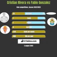 Cristian Rivera vs Fabio Gonzalez h2h player stats