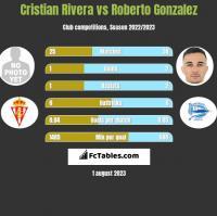 Cristian Rivera vs Roberto Gonzalez h2h player stats