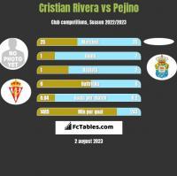 Cristian Rivera vs Pejino h2h player stats
