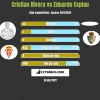 Cristian Rivera vs Eduardo Espiau h2h player stats
