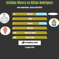 Cristian Rivera vs Kirian Rodriguez h2h player stats