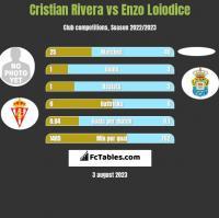 Cristian Rivera vs Enzo Loiodice h2h player stats