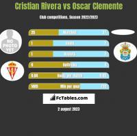 Cristian Rivera vs Oscar Clemente h2h player stats