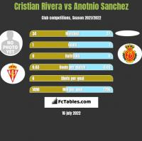 Cristian Rivera vs Anotnio Sanchez h2h player stats