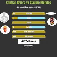 Cristian Rivera vs Claudio Mendes h2h player stats