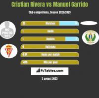 Cristian Rivera vs Manuel Garrido h2h player stats