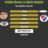 Cristian Riveros vs Alexis Gonzalez h2h player stats