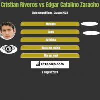 Cristian Riveros vs Edgar Catalino Zaracho h2h player stats