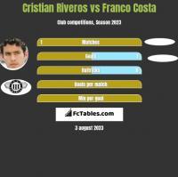 Cristian Riveros vs Franco Costa h2h player stats