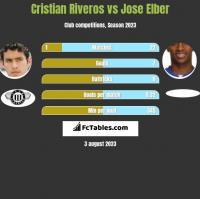 Cristian Riveros vs Jose Elber h2h player stats