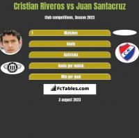 Cristian Riveros vs Juan Santacruz h2h player stats
