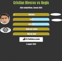 Cristian Riveros vs Regis h2h player stats