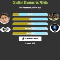 Cristian Riveros vs Flavio h2h player stats