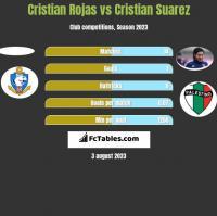 Cristian Rojas vs Cristian Suarez h2h player stats